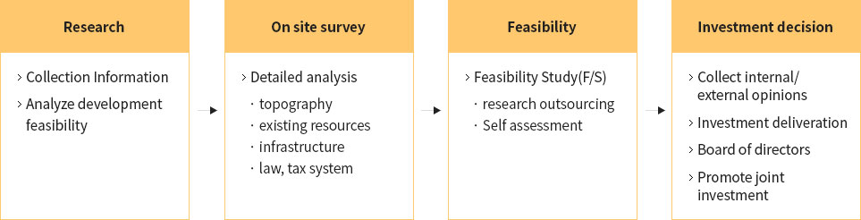 Research - On site survey - Feasibility - Investment decision